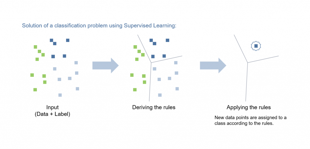 Figure 1: Schematic illustration of the learning process and the application of an AI using the example of Supervised Learnings
