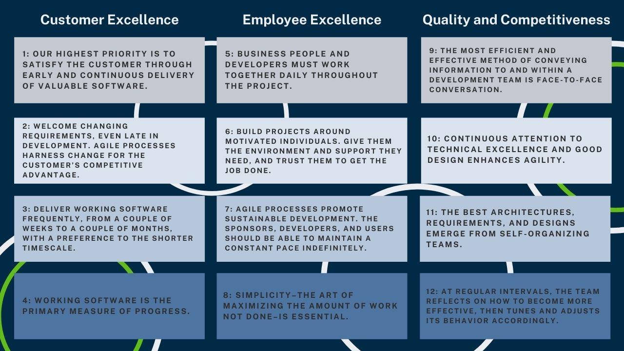 12 Principles of Agile